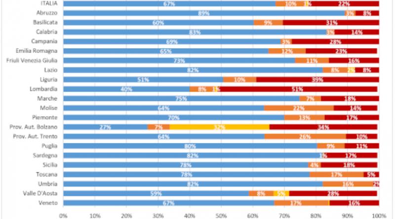 Vaccini, Gimbe: diseguaglianze regionali su tutti i fronti