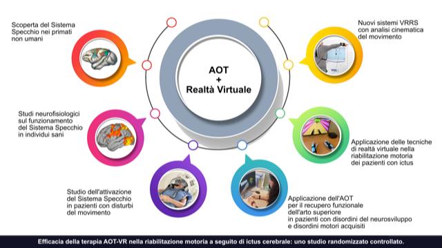 Realtà virtuale e neuroni specchio nella riabilitazione post ictus: studio Santo Stefano con Università di Parma